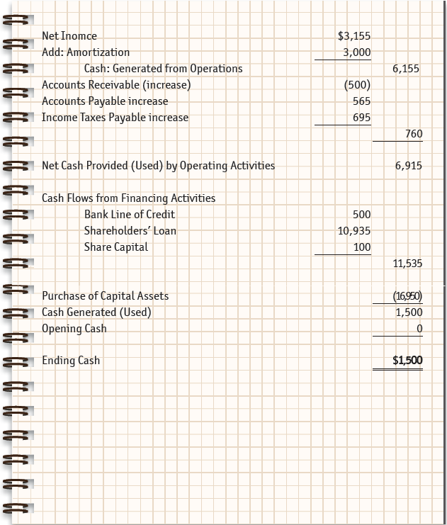 Sample statement of cash flow