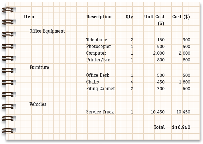 capital equipment list business plan sample