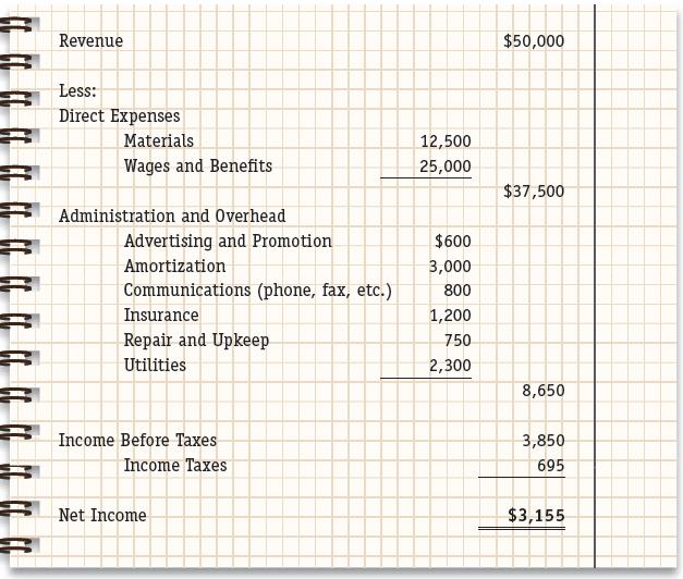 Exhibit 2 Sample Income Statement – Sample Financial Statement