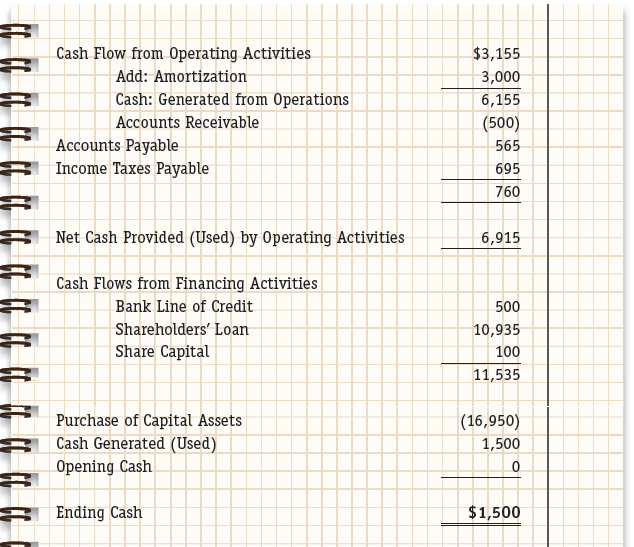 cashflow statements three examples essay Examples of noncash investing and financing transactions include:  statement  of cash flow ip no 92 ip 92–3 generally accepted.